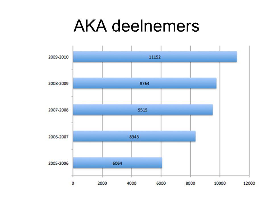 Referentiekader rekenen -> 2F Functionele gecijferdheid Rekenwijzer AKA IJsberg
