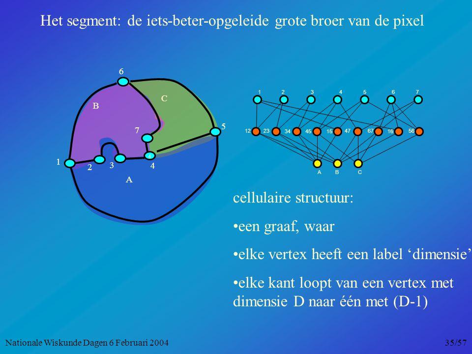 5 1234567 1223 3415 47 16 56 45 67 ABC A B C 3 1 4 6 2 7 4 cellulaire structuur: een graaf, waar elke vertex heeft een label 'dimensie' elke kant loopt van een vertex met dimensie D naar één met (D-1) Het segment: de iets-beter-opgeleide grote broer van de pixel Nationale Wiskunde Dagen 6 Februari 2004 35/57