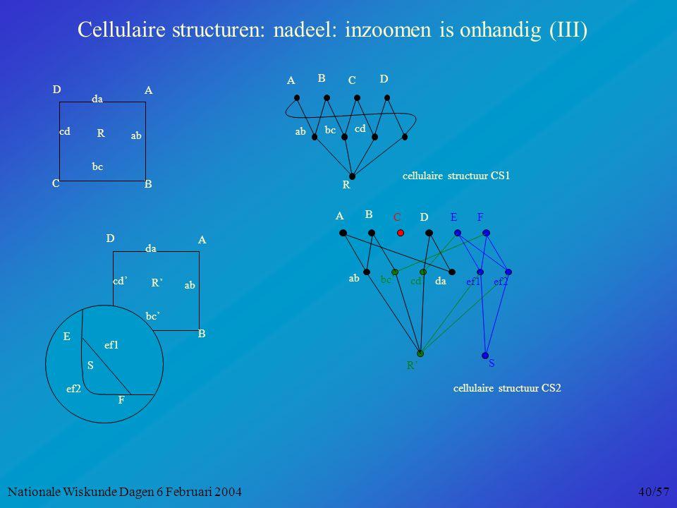 B C A D bc ab da cd R B D AC ab bc cd R cellulaire structuur CS1 A B C D bc' ab da cd' R' F E ef2 ef1 S EDF ef2ef1 da S A B C cd' bc' ab R' cellulaire structuur CS2 Cellulaire structuren: nadeel: inzoomen is onhandig (III) Nationale Wiskunde Dagen 6 Februari 2004 40/57