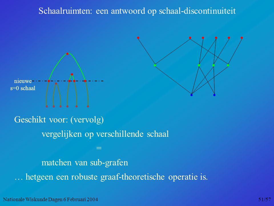 nieuwe s=0 schaal Schaalruimten: een antwoord op schaal-discontinuiteit Geschikt voor: (vervolg) vergelijken op verschillende schaal = matchen van sub-grafen … hetgeen een robuste graaf-theoretische operatie is.