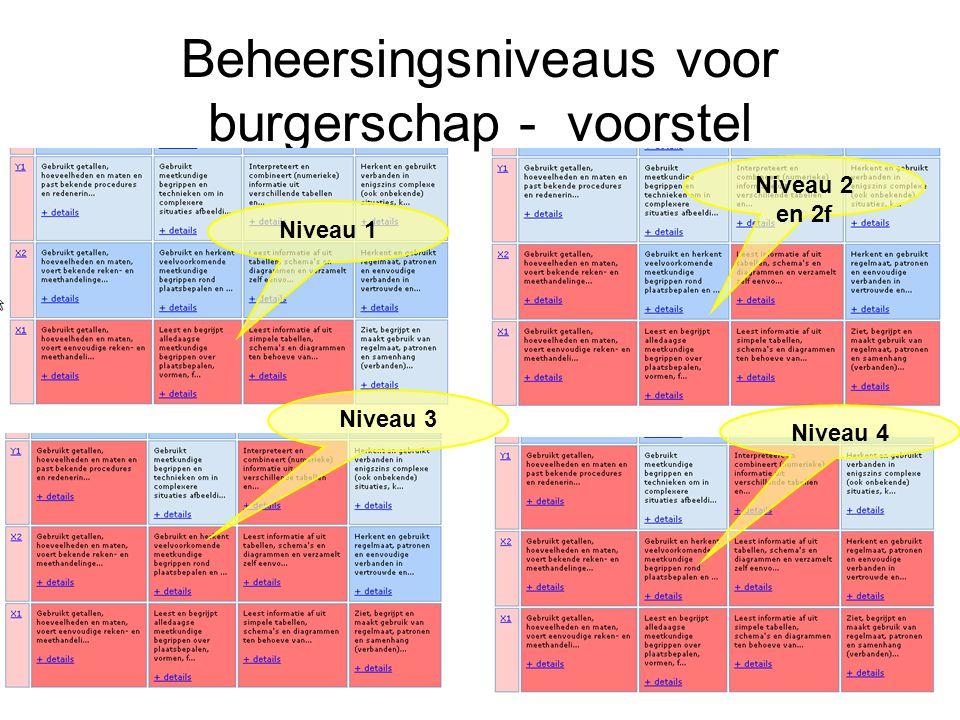 Beheersingsniveaus voor burgerschap - voorstel Niveau 3 Niveau 2 en 2f Niveau 1 Niveau 4