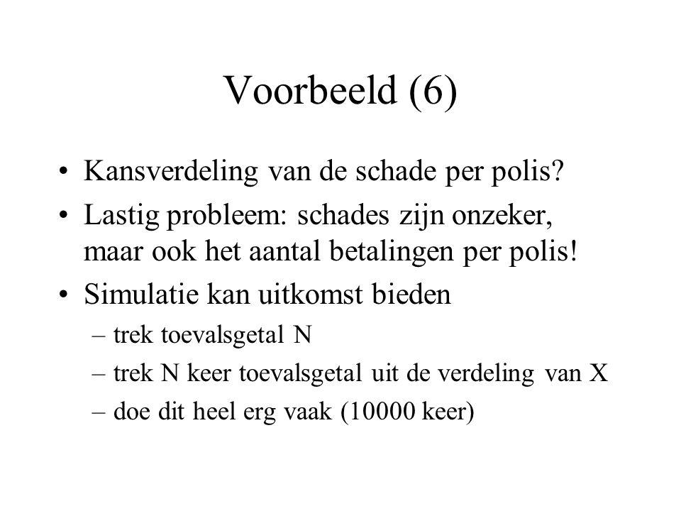 Voorbeeld (6) Kansverdeling van de schade per polis.