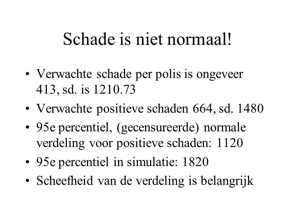 Schade is niet normaal! Verwachte schade per polis is ongeveer 413, sd. is 1210.73 Verwachte positieve schaden 664, sd. 1480 95e percentiel, (gecensur