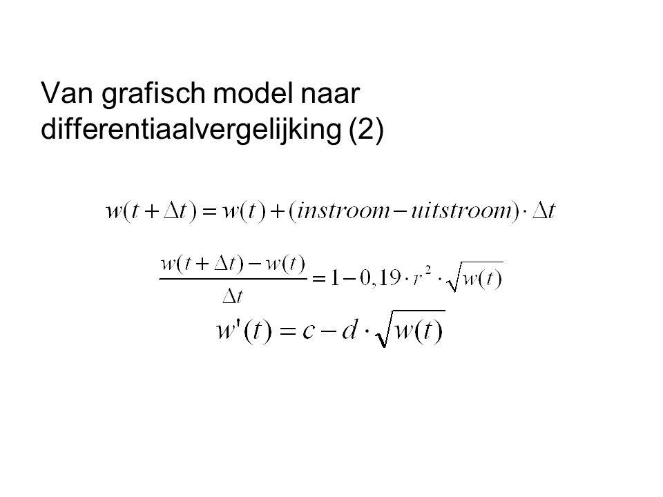 Van grafisch model naar differentiaalvergelijking (1) Grafisch model en modelvergelijkingen