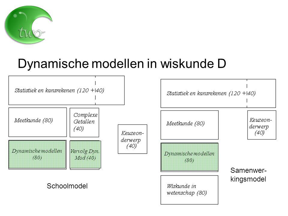 Dynamische modellen in wiskunde D Dynamische modellen (80) Dynamische modellen (80) Schoolmodel Samenwer- kingsmodel Vervolg Dyn.