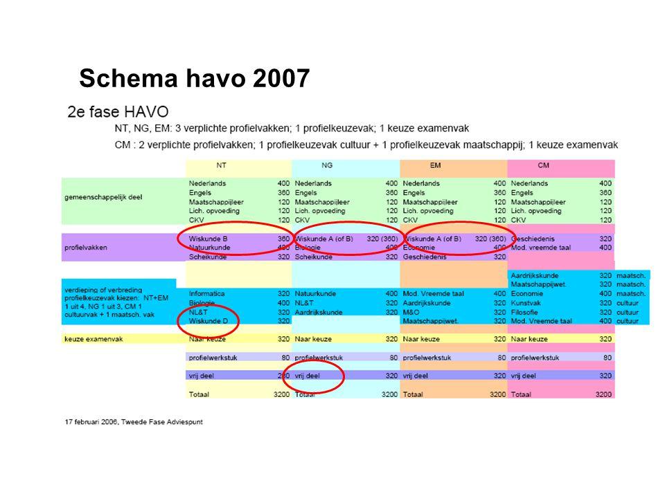 2007: herijking tweede fase PEP operatie: CEVO-PEP commissies Eindtermen globaliseren Subdomeinen verdelen over CE – SE Syllabus met gedetailleerde ei