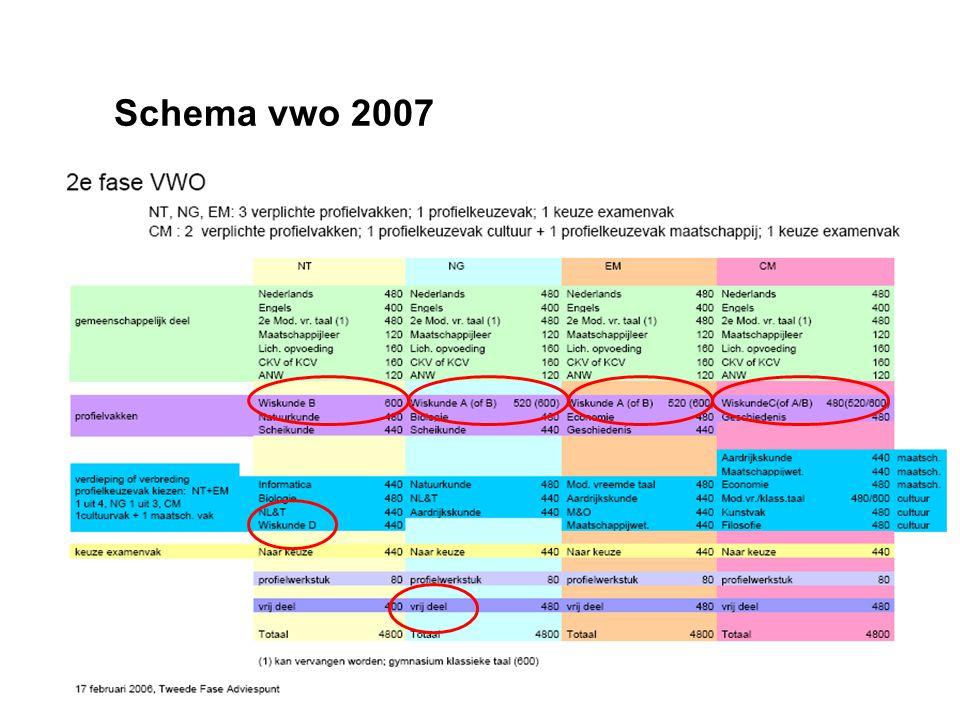 Schema havo 2007