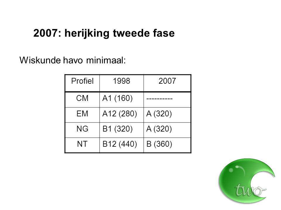 2007: herijking tweede fase Wiskunde: Zeven programma's in plaats van acht Geen wiskunde in havo CM Geen deelvakken Geen overlap A-B Nieuw: wiskunde C