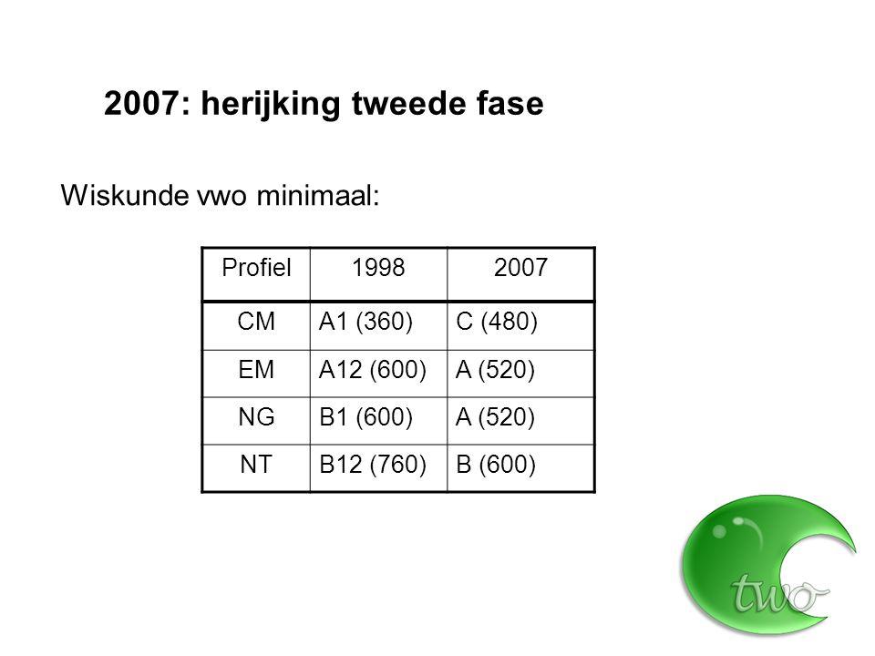 2007: herijking tweede fase ProfielVerplicht deel Profielkeuze vak CM--- EMA  B--- NGA  BNL&T NTBD, NL&T Upgraden en uitbreiden havo: Daarnaast nog