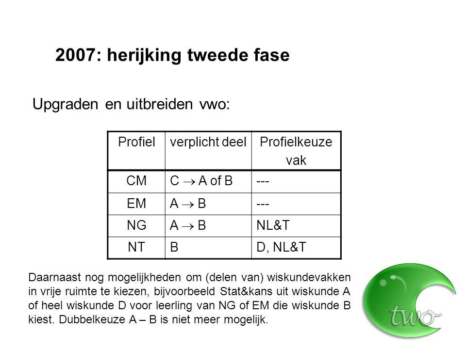 2007: herijking tweede fase Profiel19982007 CMA1 (360)C (480) EMA12 (600)A (520) NGB1 (600)A (520) NTB12 (760)B (600) Wiskunde vwo minimaal: