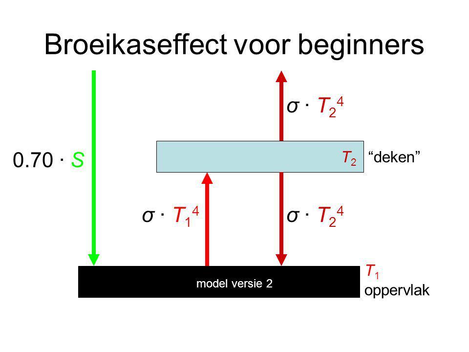 Broeikaseffect voor beginners 0.70 · S σ · T14σ · T14 σ · T24σ · T24 σ · T24σ · T24 oppervlak deken T1T1 T2T2 model versie 2