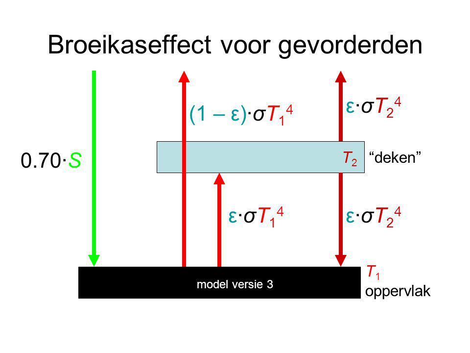 Broeikaseffect voor gevorderden 0.70·S ε·σT14ε·σT14 ε·σT24ε·σT24 ε·σT24ε·σT24 oppervlak deken T1T1 T2T2 (1 – ε)·σT 1 4 model versie 3