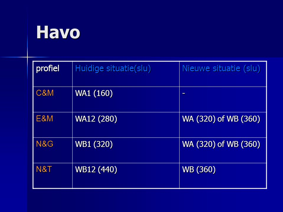 Havo profiel Huidige situatie(slu) Nieuwe situatie (slu) C&M WA1 (160) - E&M WA12 (280) WA (320) of WB (360) N&G WB1 (320) WA (320) of WB (360) N&T WB12 (440) WB (360)