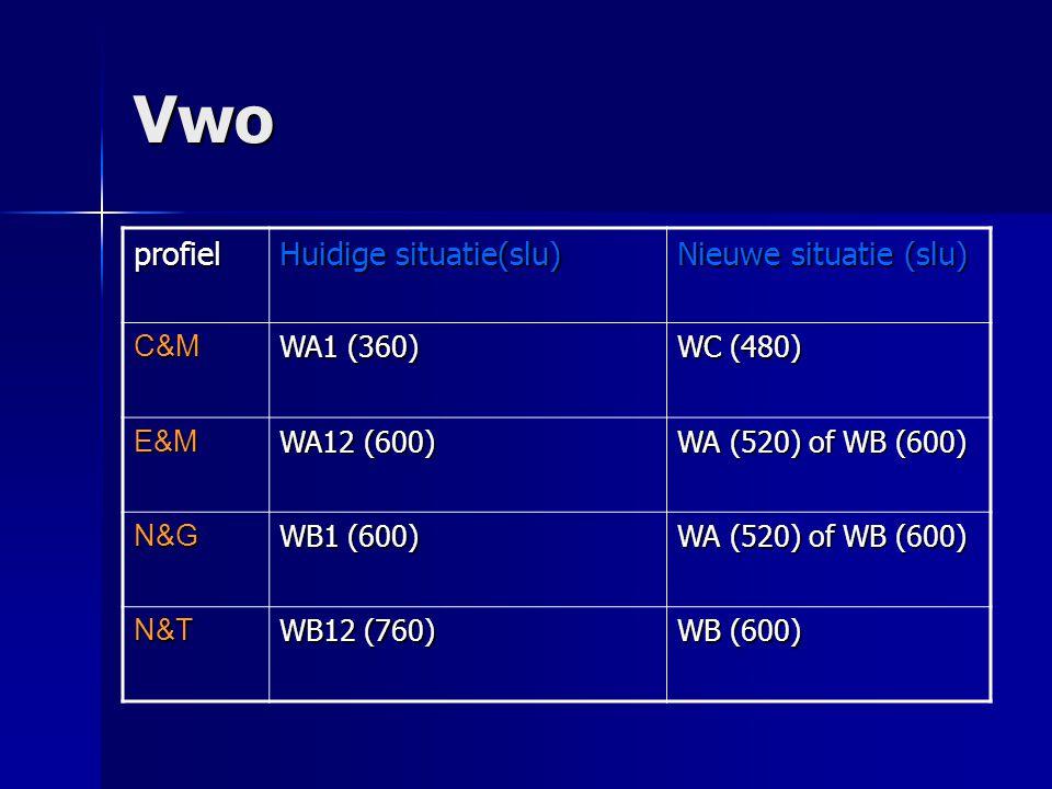 Vwo profiel Huidige situatie(slu) Nieuwe situatie (slu) C&M WA1 (360) WC (480) E&M WA12 (600) WA (520) of WB (600) N&G WB1 (600) WA (520) of WB (600) N&T WB12 (760) WB (600)
