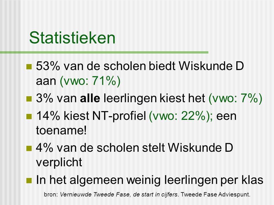 Statistieken 53% van de scholen biedt Wiskunde D aan (vwo: 71%) 3% van alle leerlingen kiest het (vwo: 7%) 14% kiest NT-profiel (vwo: 22%); een toenam