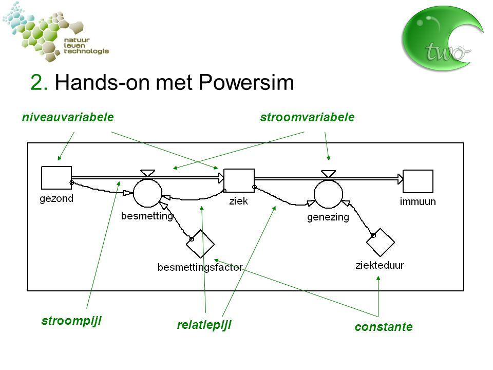 2. Hands-on met Powersim niveauvariabelestroomvariabele stroompijl constante relatiepijl