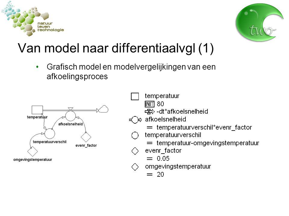 Van model naar differentiaalvgl (1) Grafisch model en modelvergelijkingen van een afkoelingsproces