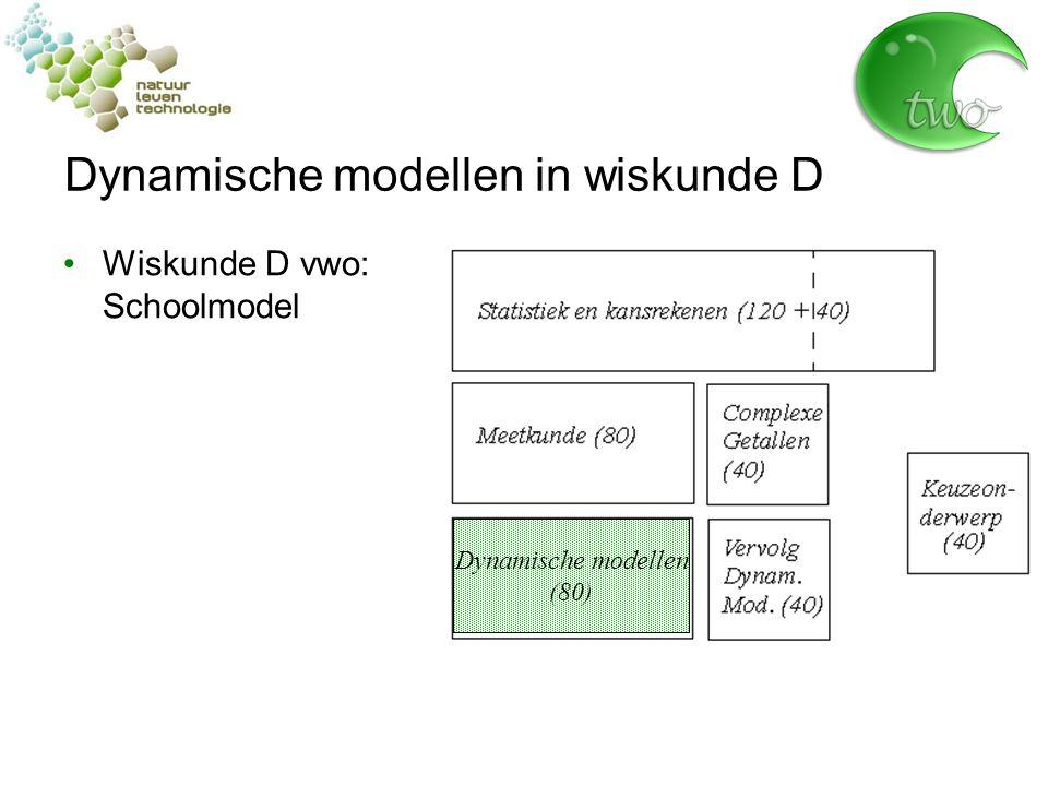 Dynamische modellen in wiskunde D Wiskunde D vwo: Schoolmodel Dynamische modellen (80)