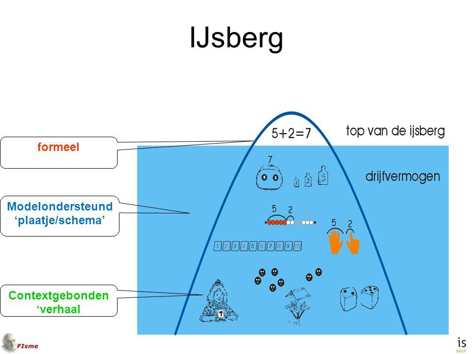 IJsberg formeel Modelondersteund 'plaatje/schema' Contextgebonden 'verhaal