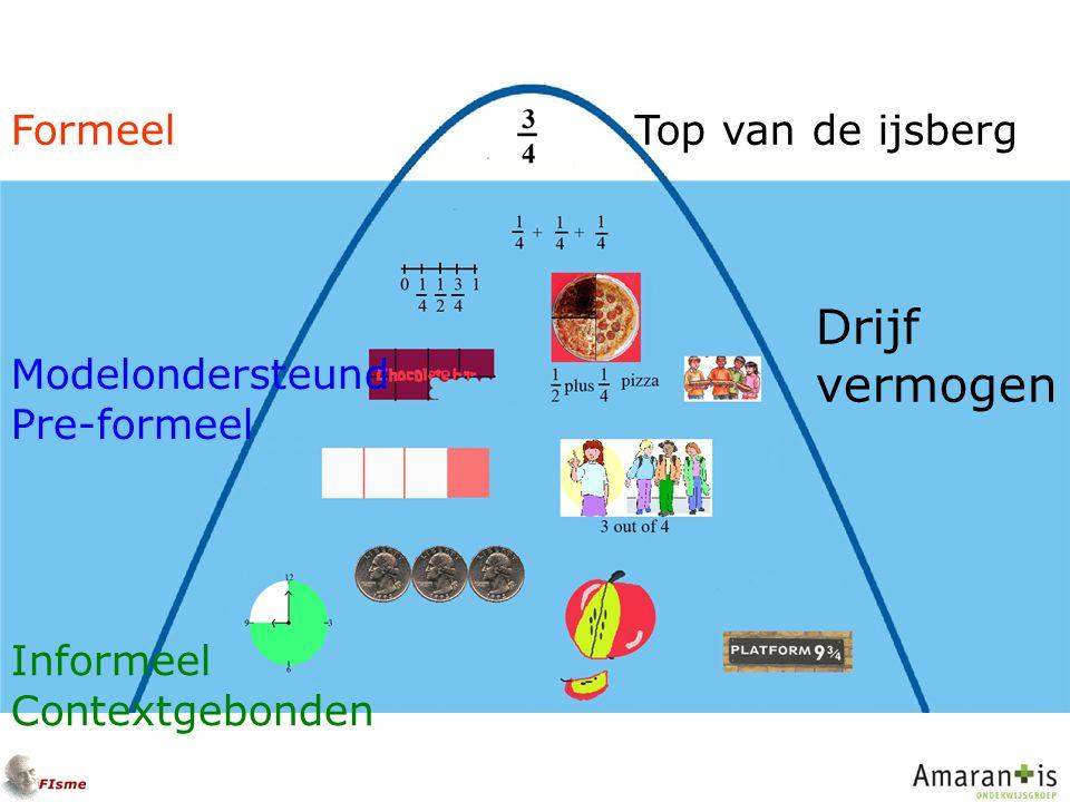 Informeel Contextgebonden Modelondersteund Pre-formeel FormeelTop van de ijsberg Drijf vermogen
