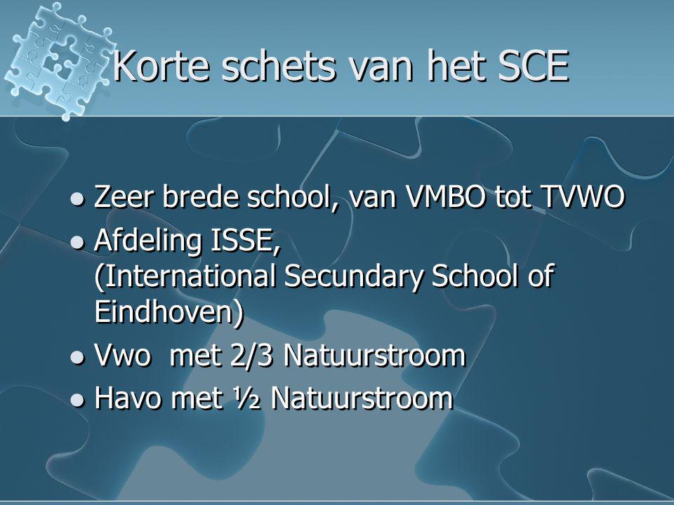 Korte schets van het SCE Zeer brede school, van VMBO tot TVWO Afdeling ISSE, (International Secundary School of Eindhoven) Vwo met 2/3 Natuurstroom Ha