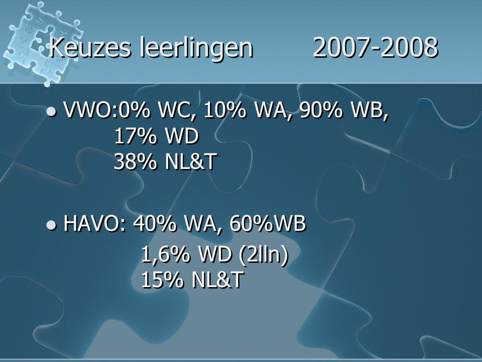Keuzes leerlingen 2007-2008 VWO:0% WC, 10% WA, 90% WB, 17% WD 38% NL&T HAVO: 40% WA, 60%WB 1,6% WD (2lln) 15% NL&T VWO:0% WC, 10% WA, 90% WB, 17% WD 3