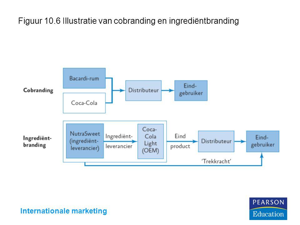 Internationale marketing Figuur 10.6 Illustratie van cobranding en ingrediëntbranding