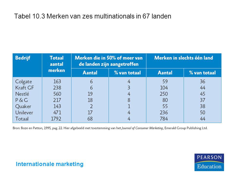 Internationale marketing Tabel 10.3 Merken van zes multinationals in 67 landen