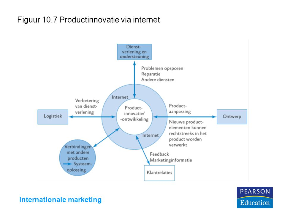 Internationale marketing Figuur 10.7 Productinnovatie via internet