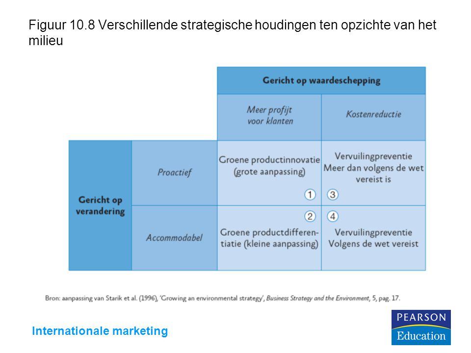 Internationale marketing Figuur 10.8 Verschillende strategische houdingen ten opzichte van het milieu