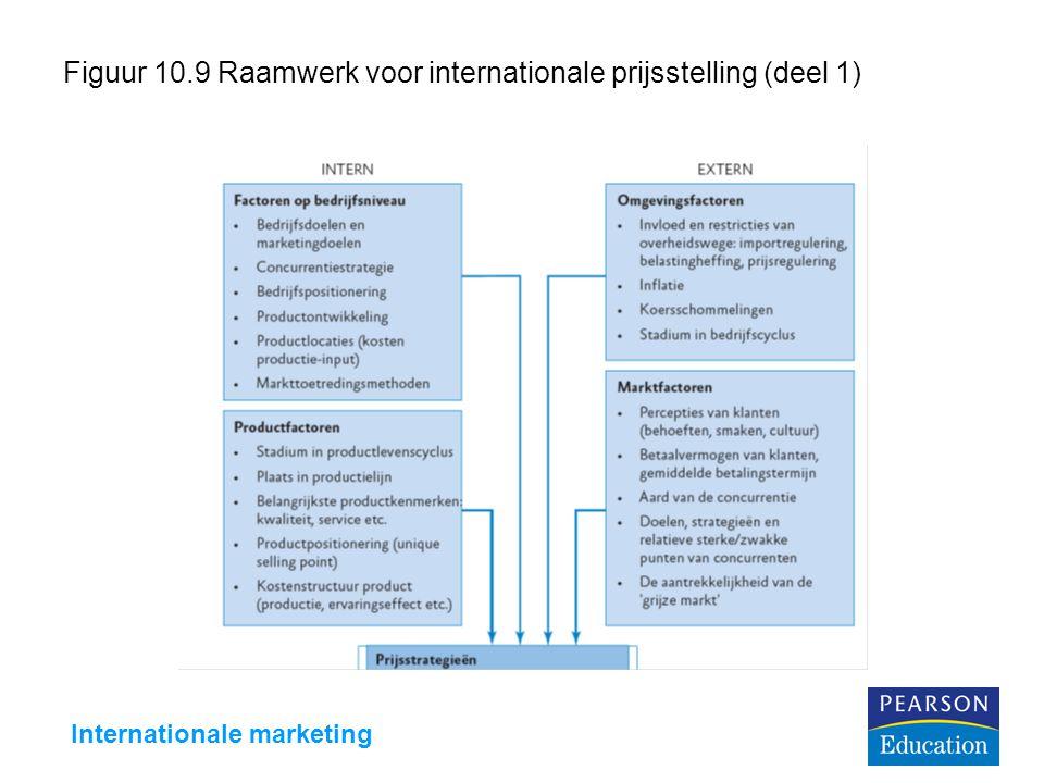 Internationale marketing Figuur 10.9 Raamwerk voor internationale prijsstelling (deel 1)