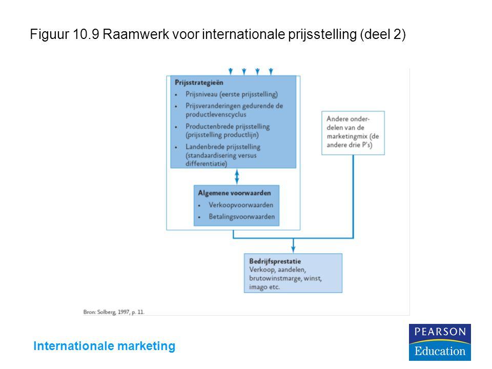 Internationale marketing Figuur 10.9 Raamwerk voor internationale prijsstelling (deel 2)