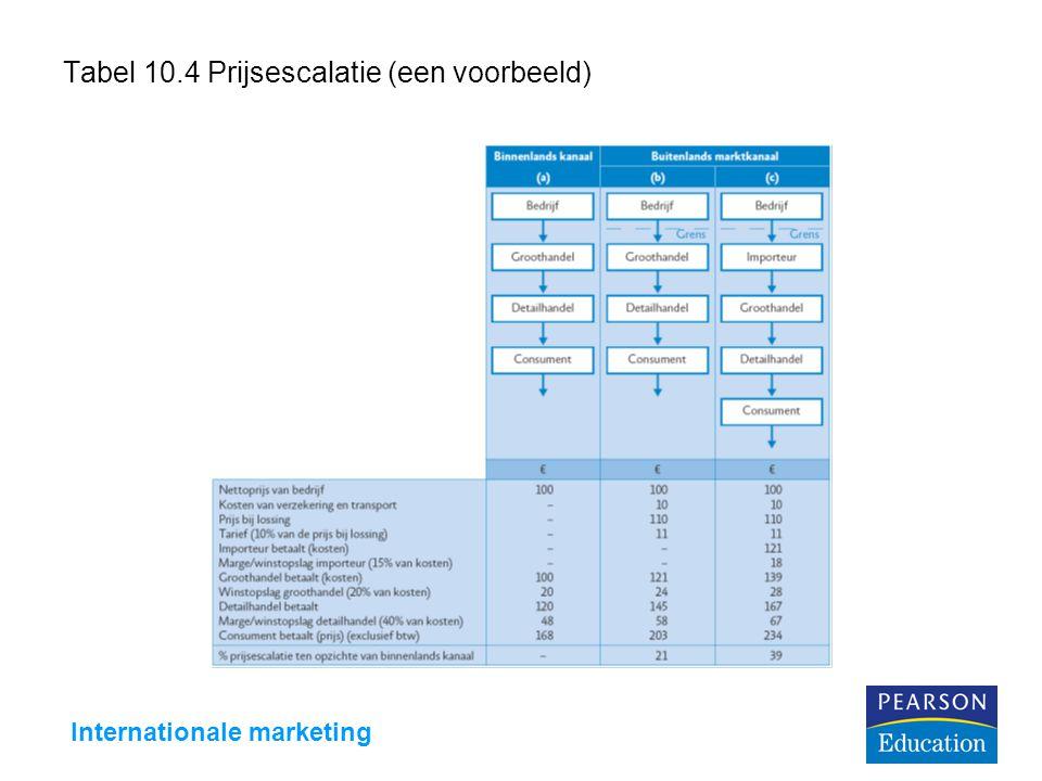 Internationale marketing Tabel 10.4 Prijsescalatie (een voorbeeld)