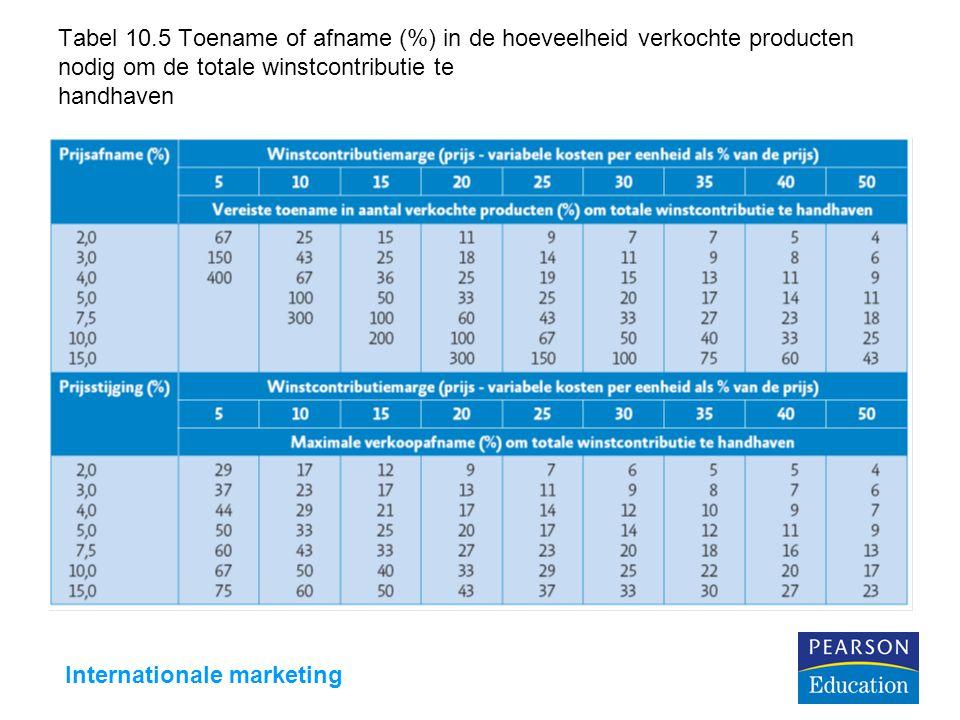 Internationale marketing Tabel 10.5 Toename of afname (%) in de hoeveelheid verkochte producten nodig om de totale winstcontributie te handhaven