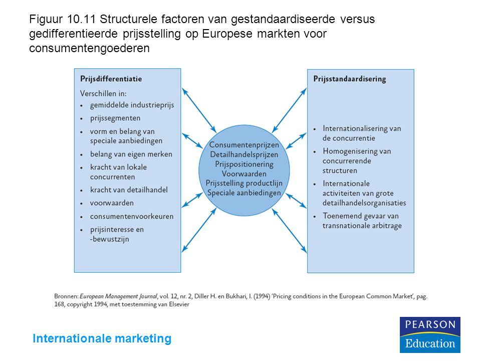 Internationale marketing Figuur 10.11 Structurele factoren van gestandaardiseerde versus gedifferentieerde prijsstelling op Europese markten voor cons