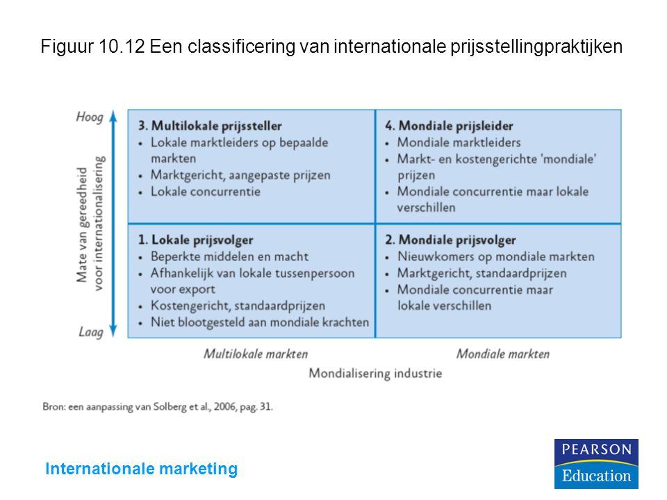 Internationale marketing Figuur 10.12 Een classificering van internationale prijsstellingpraktijken