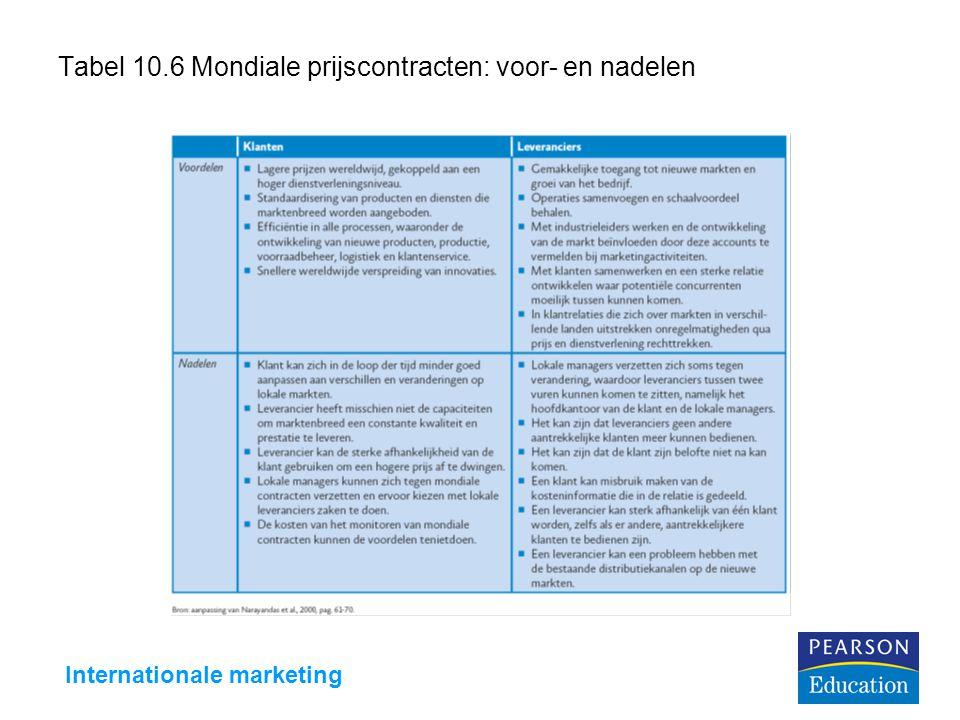Internationale marketing Tabel 10.6 Mondiale prijscontracten: voor- en nadelen