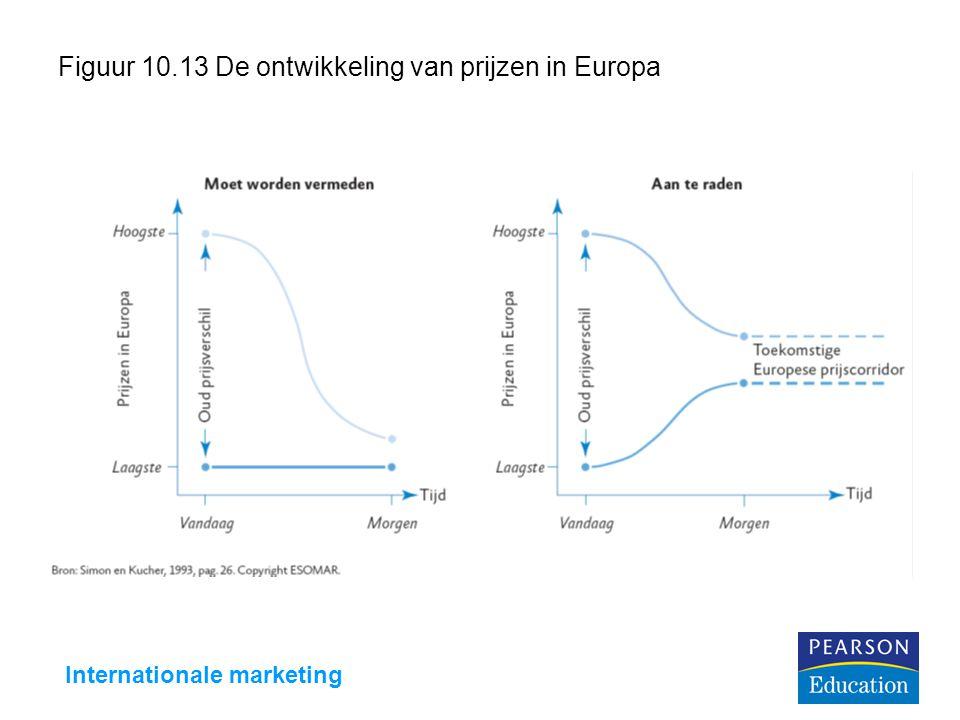 Internationale marketing Figuur 10.13 De ontwikkeling van prijzen in Europa