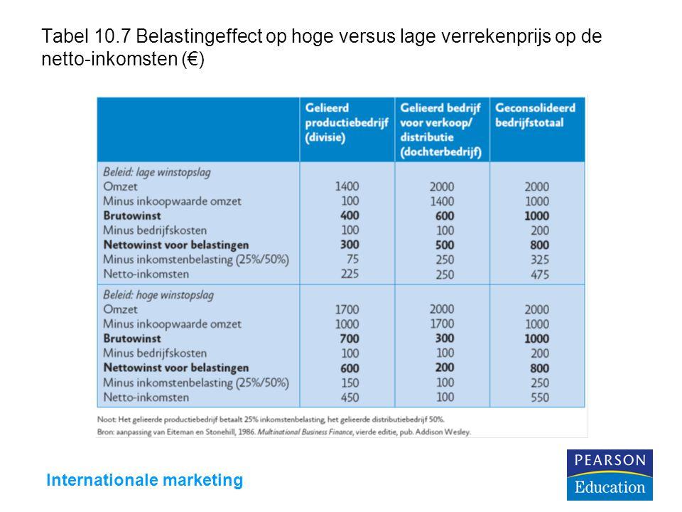 Internationale marketing Tabel 10.7 Belastingeffect op hoge versus lage verrekenprijs op de netto-inkomsten (€)