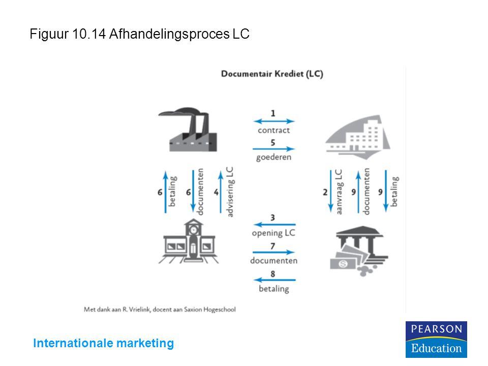 Internationale marketing Figuur 10.14 Afhandelingsproces LC