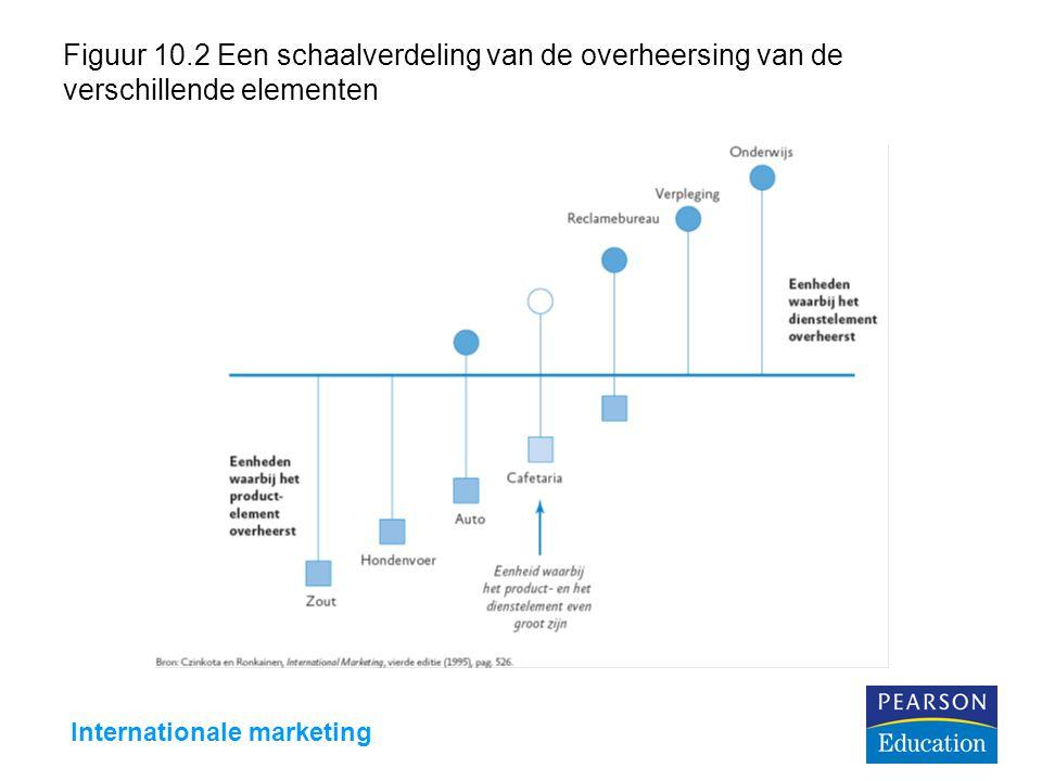 Internationale marketing Figuur 10.2 Een schaalverdeling van de overheersing van de verschillende elementen
