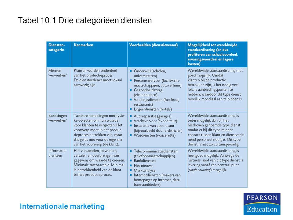 Internationale marketing Tabel 10.1 Drie categorieën diensten