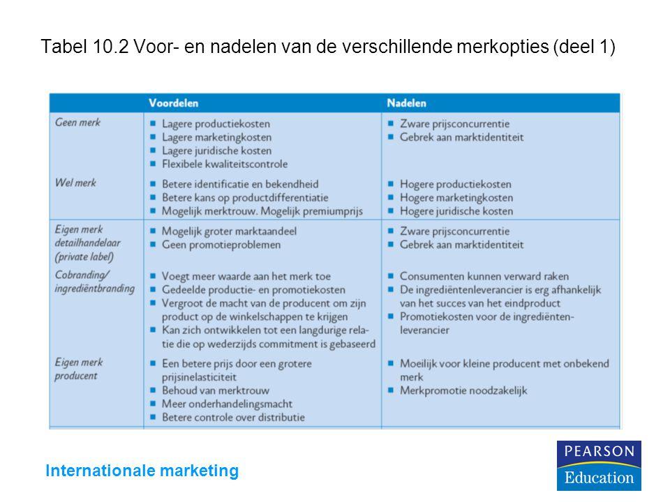 Internationale marketing Tabel 10.2 Voor- en nadelen van de verschillende merkopties (deel 1)
