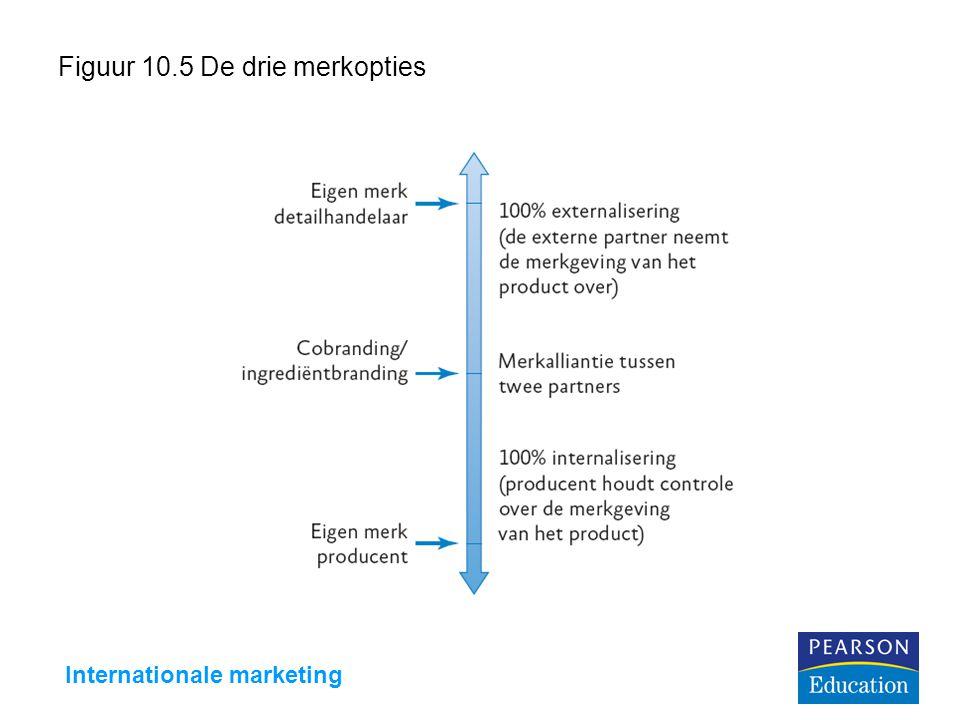 Internationale marketing Figuur 10.5 De drie merkopties