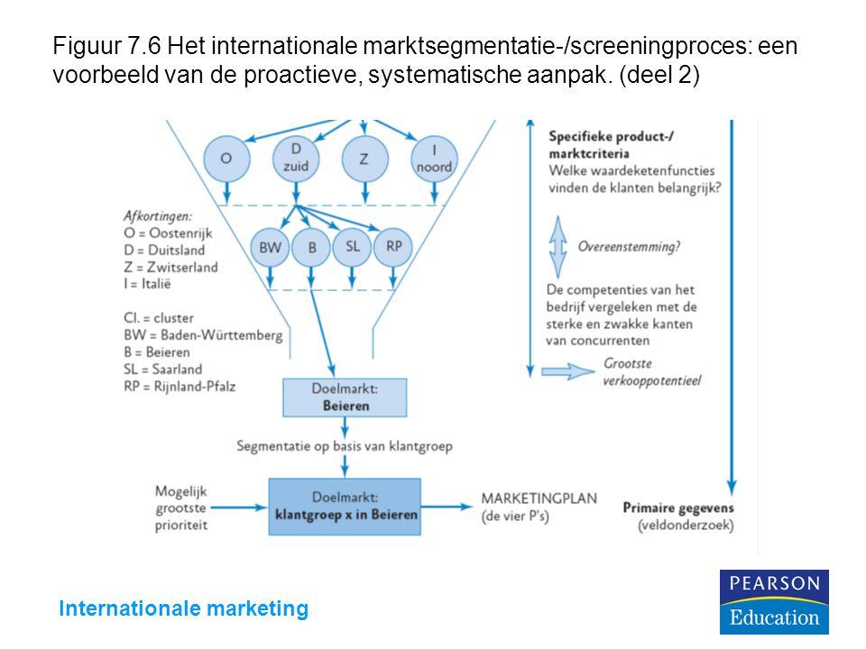 Internationale marketing Figuur 7.6 Het internationale marktsegmentatie-/screeningproces: een voorbeeld van de proactieve, systematische aanpak.