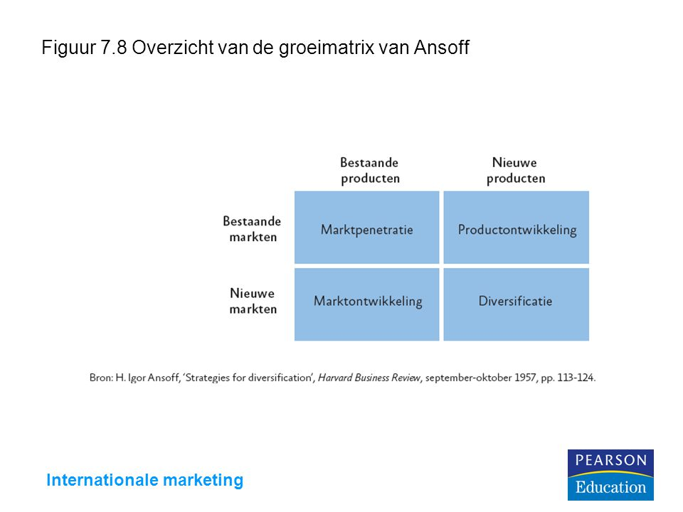 Internationale marketing Figuur 7.8 Overzicht van de groeimatrix van Ansoff