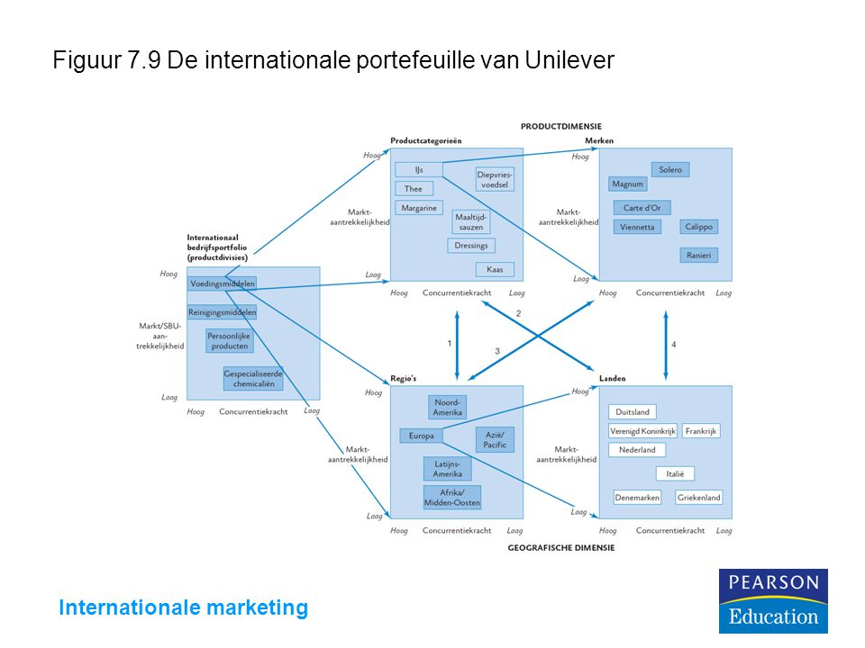 Internationale marketing Figuur 7.9 De internationale portefeuille van Unilever