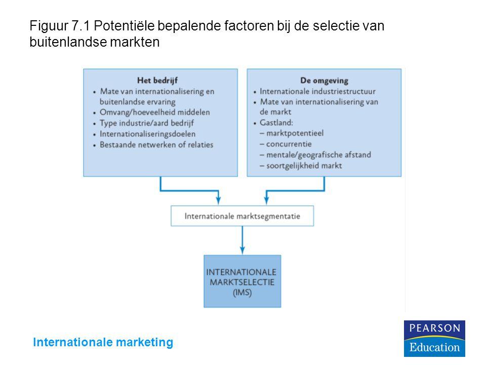 Internationale marketing Figuur 7.1 Potentiële bepalende factoren bij de selectie van buitenlandse markten