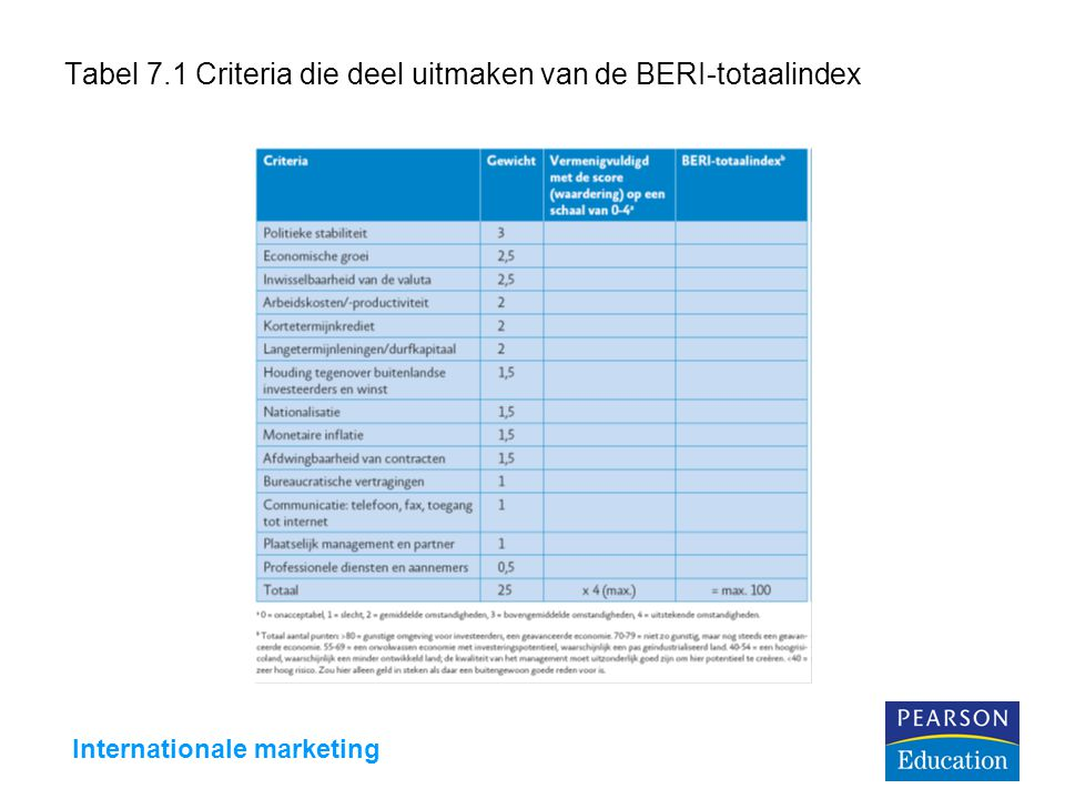 Internationale marketing Tabel 7.1 Criteria die deel uitmaken van de BERI-totaalindex