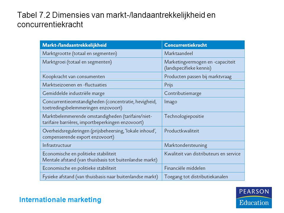 Internationale marketing Tabel 7.2 Dimensies van markt-/landaantrekkelijkheid en concurrentiekracht